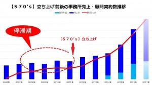 独立後の売上と顧問契約数の推移